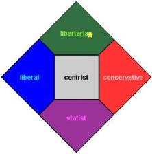 Where are your values on the political spectrum / grid?