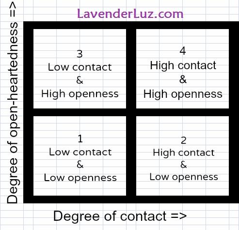 Open Adoption Grid: Adding a Dimension to the Open Adoption Spectrum