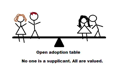 balance of power in open adoption relationships